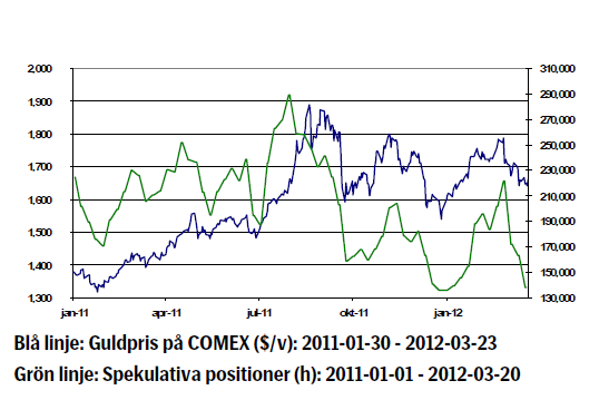 Guldpriset (gold) - Januari 2011 - 2012