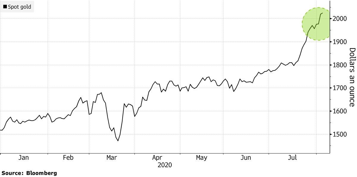 Guldprisets utveckling visad i en graf