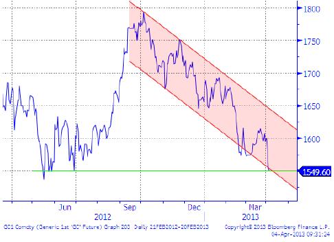 Guldpriset i fallande trend