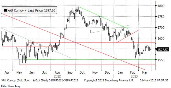 Guldpriset i nedåtgående fas