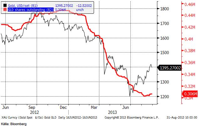 Antal GLD-bevis utestående i röd kurva nedan och guldpriset som den tunnare svarta