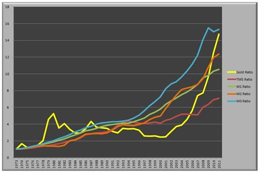 Graf som jämför guldpriset med money measures, penningpolitiska åtgärder