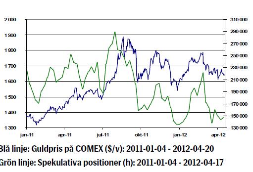 Guldpriset och spekulativa positioner fram till 2012-04-20