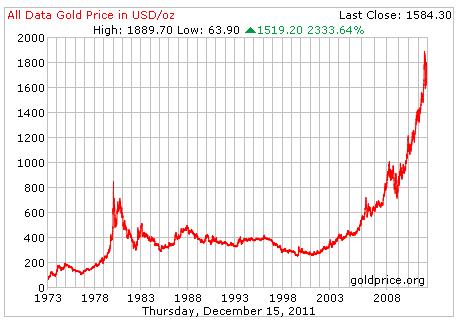 Graf över guldpriset sedan 1973 till 2011