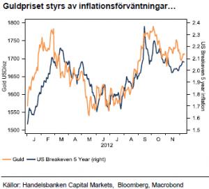 Guldpriset styrs av inflationsförväntningar