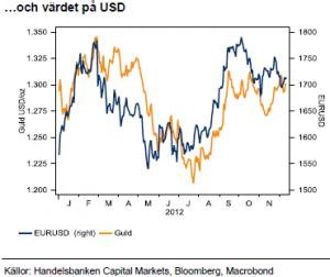 Guldpriset styrs av värdering på USD