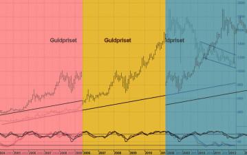Den fallande trenden i guldpriset går mot sitt slut