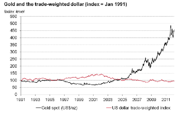 Guldpriset och USD - 1991 till 2011 - 20 år