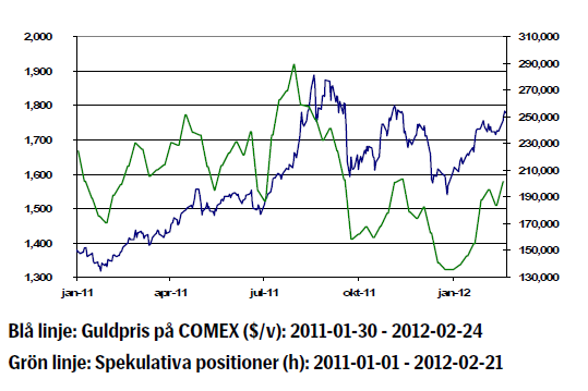 Guldpriset utveckling (Comex) - 2011 till februari 2012