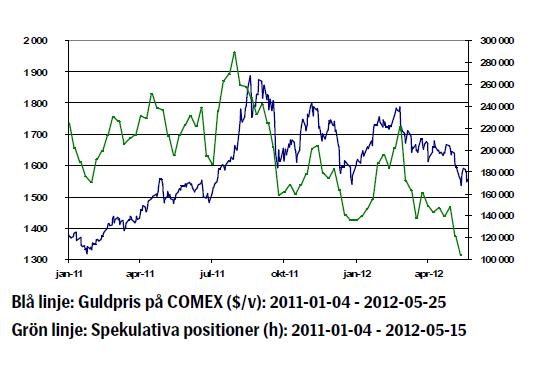 Guldpriset - Utveckling januari 2011 till maj 2012