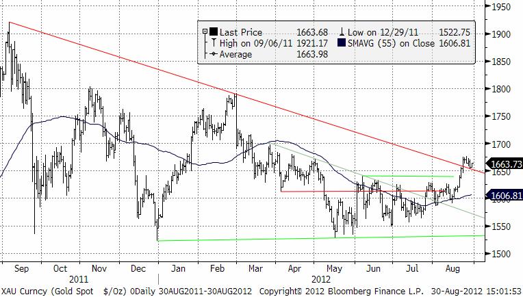 Graf över guldprisets utveckling - Teknisk prognos den 30 augusti 2012
