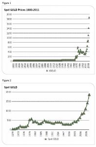 Guldprisets historiska utveckling från år 1800 och 1970