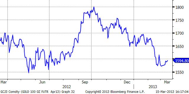 Guldprisets utveckling 2012 - 2013