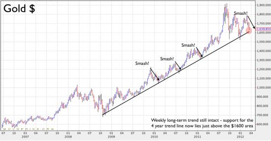 Guldprisets utveckling över 5 år - Gold