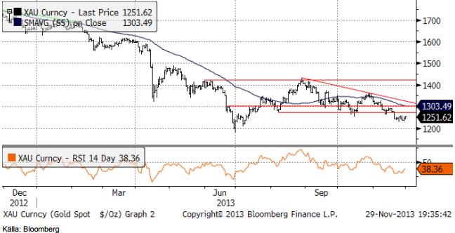 Guldprisets utveckling analyserad