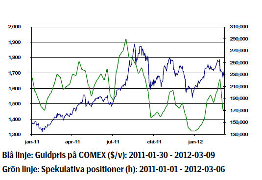 Guldprisets utveckling - Comex 2011 - 2012