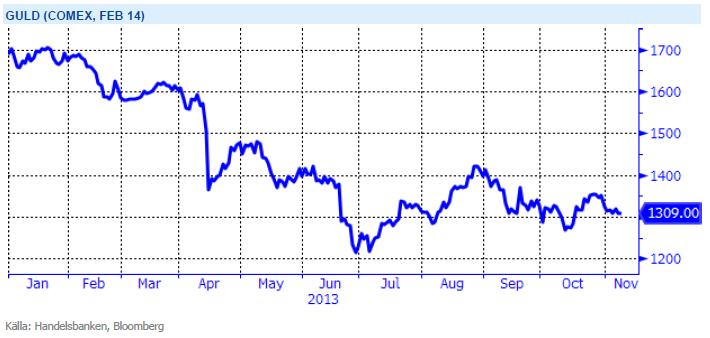 Guldprisets utveckling på Comex under 2013