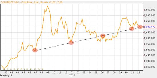 Diagram över guldprisutveckling år 2011, 2012
