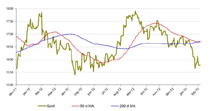 Guldprisutveckling - 50 och 200 d MA