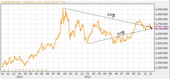 Diagram över guldprisutveckling