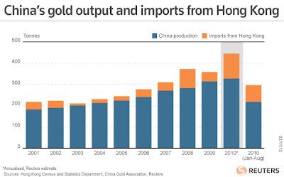 Utveckling på Kinas guldproduktion och import från Hong Kong