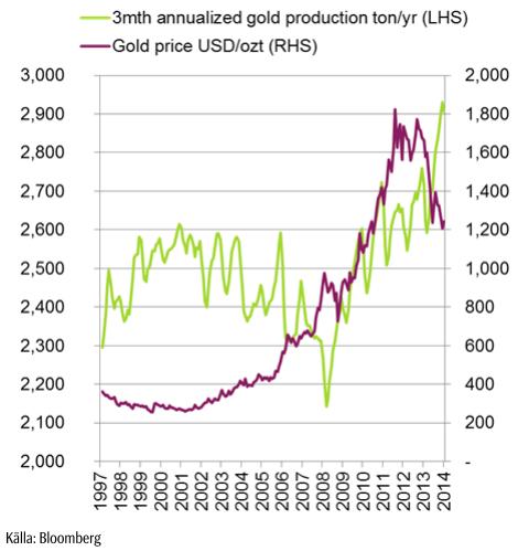 Diagram över guldproduktion och pris