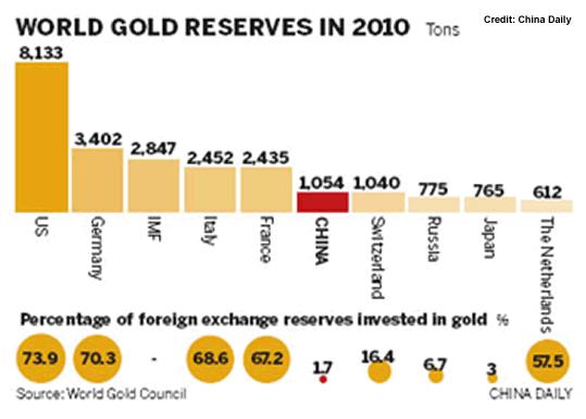 Världens guldreserver i ton år 2010