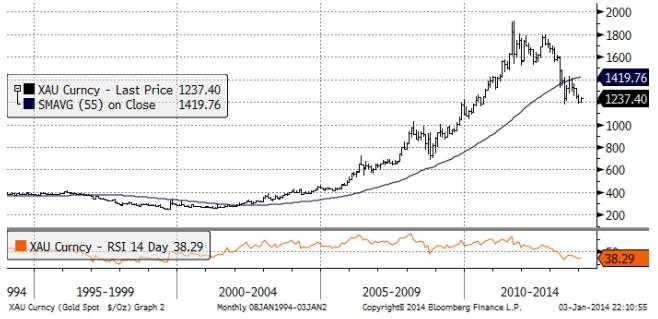 Guldpriset över tid