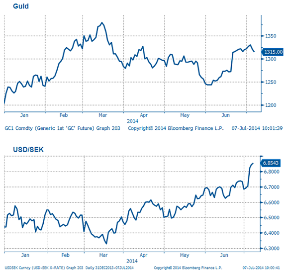 Grafer på guld och USD/SEK