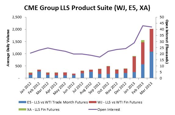 Handel med olja, WJ, E5, XA