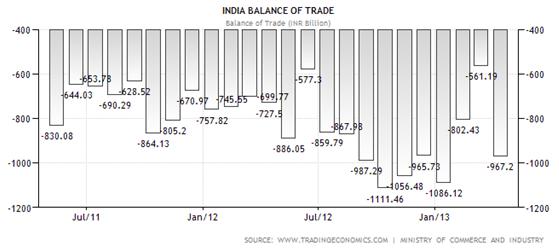 Handelsbalans för Indien