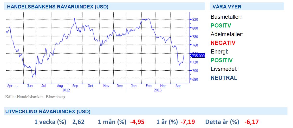 Analysbrev - Handelsbanken råvaruindex
