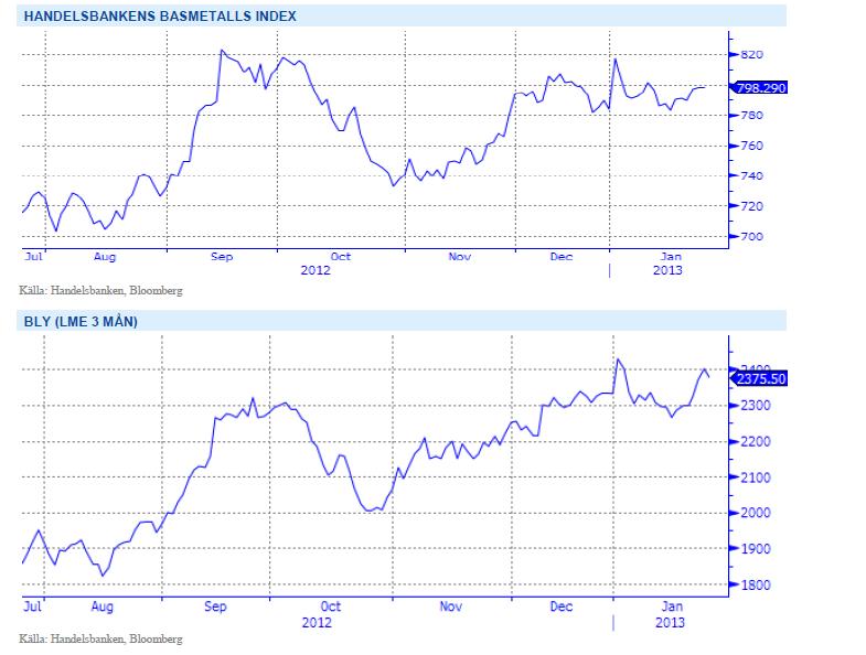 Handelsbankens basmetallindex och diagram över bly