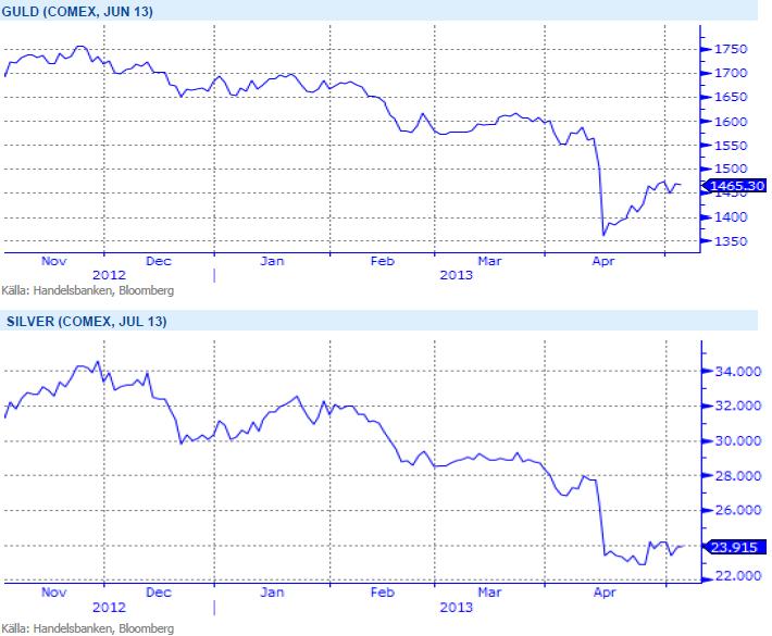 Handelsbanken - Pris på guld och silver på Comex