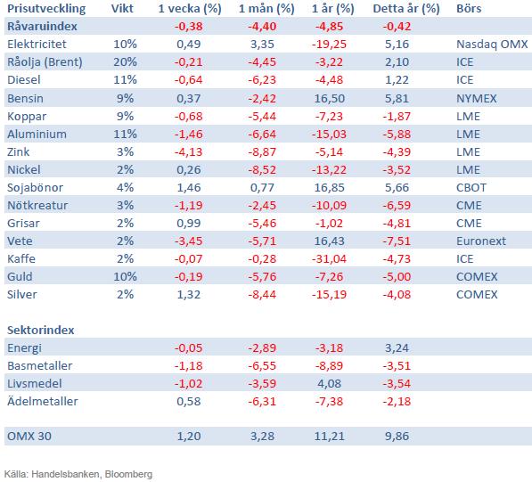 Handelsbankens index för råvaror den 8 mars 2013