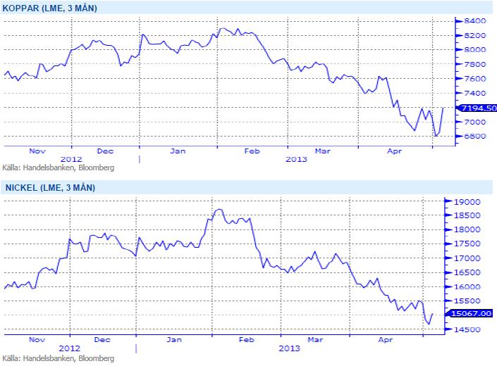 Handelsbanken - Pris på koppar och nickel 3 maj 2013