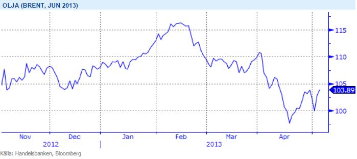 Handelsbanken - Pris på brent-olja 3 maj 2013
