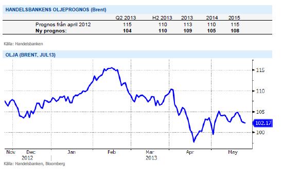 Handelsbankens prognos för pris på olja (brent) för 2013, 2014 och 2015