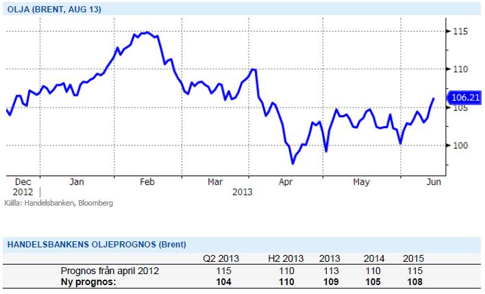 Handelsbankens oljeprognos på brent och prisutveckling