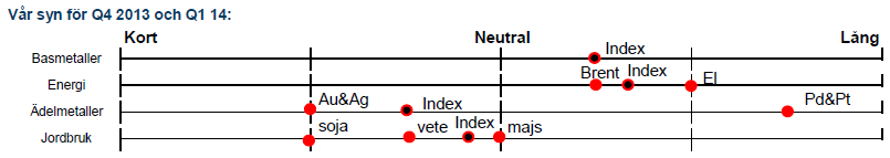 Handelsbankens prognoser för råvaror Q4 2013 och Q1 2014