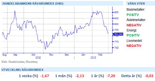 Handelsbanken Råvaruindex - Diagram 1 mars 2013