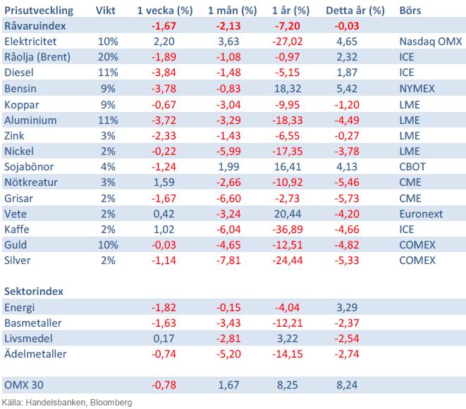 Handelsbankens råvaruindex den 1 mars 2013