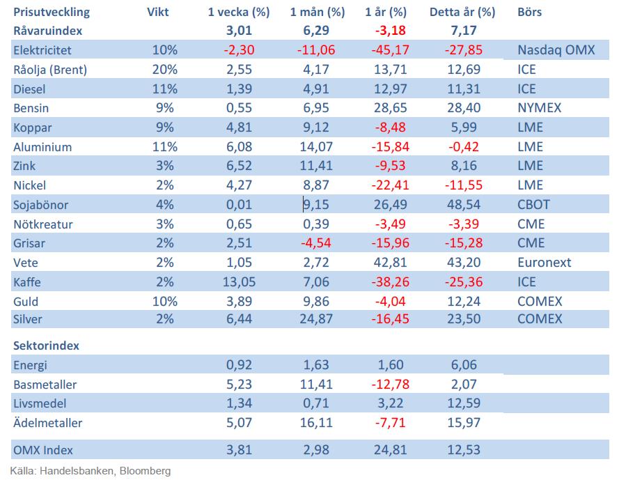 Råvaruindex från Handelsbanken den 14 september 2012