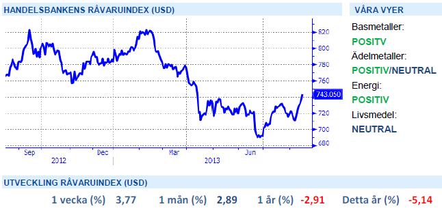 Handelsbankens råvaruindex 16 augusti 2013