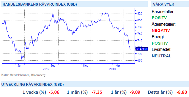 Handelsbankens råvaruindex 19 april 2013
