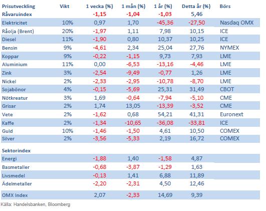 Handelsbanken råvaruindex 19 oktober 2012