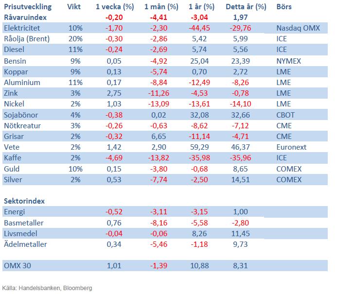 Handelsbankens råvaruindex den 2 november 2012