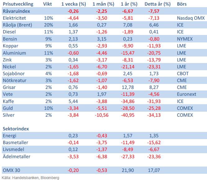Handelsbankens råvaruindex 22 november 2013