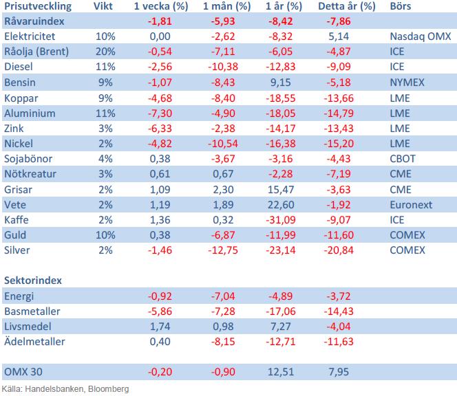 Handelsbanken råvaruindex 3 maj 2013