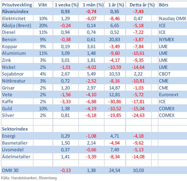 Handelsbankens råvaruindex 31 maj 2013